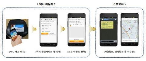 NFC 택시 안심서비스
