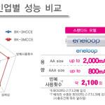 Sanyo Eneloop 2100 2000mAh Panasonic Pro 500 2550mAh Ni-MH ReChargeable Batteries